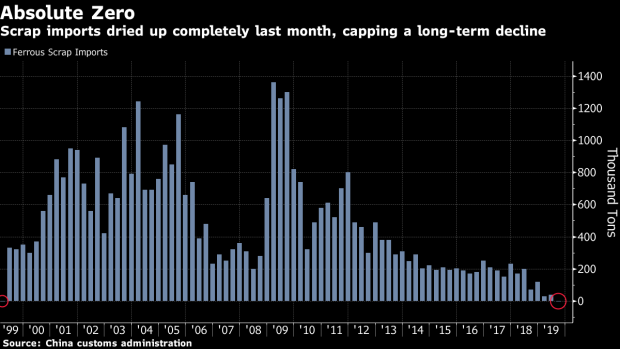 China has not imported scrap steel for the first time in nearly two decades