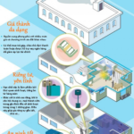 7 lý do nên chọn mua căn hộ chung cư